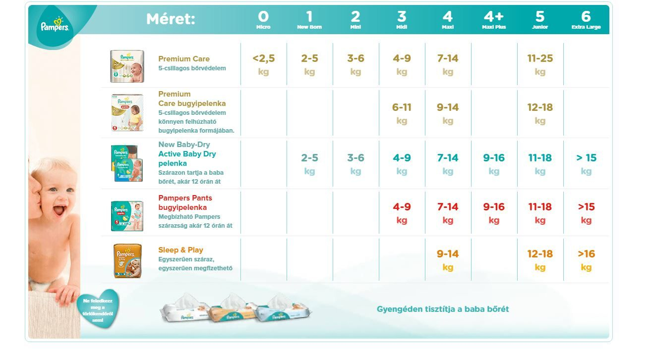 Pampers_size_chart